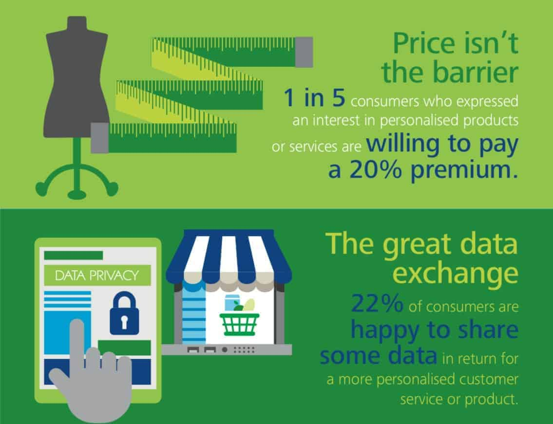 Benefits to extra product options and personalisation by Deloitte